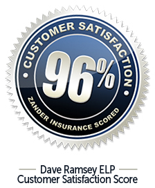Customer Satisfaction 96%